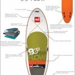 2015 Red Paddle Co 9 6 Flow Info graphic