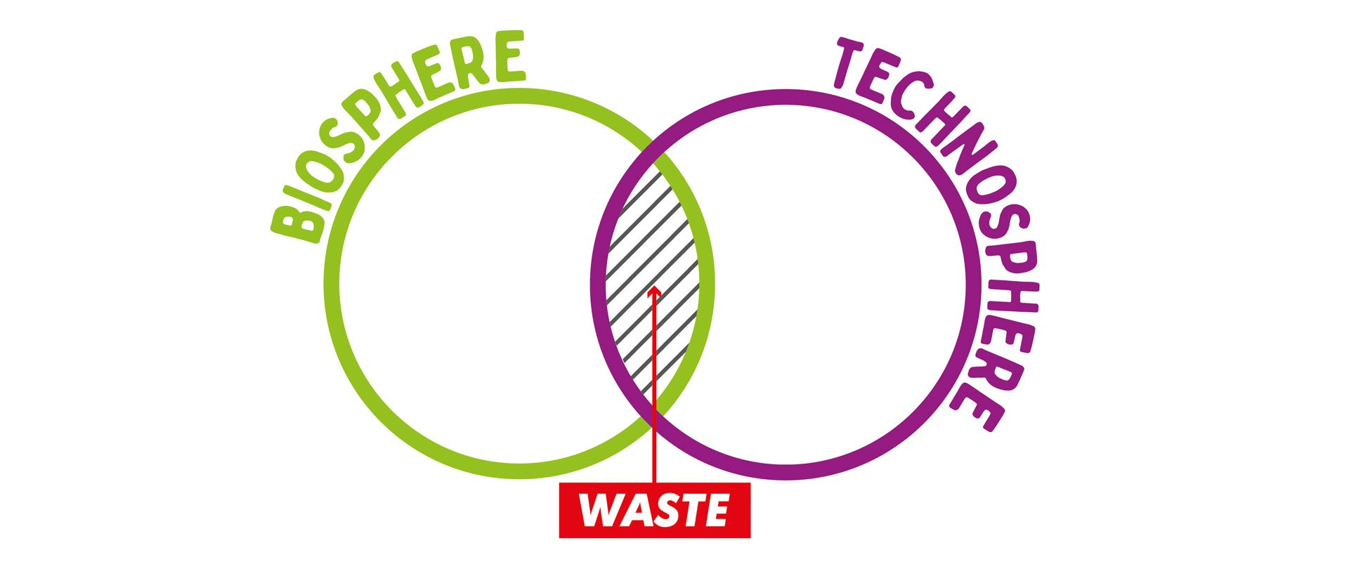 environment friendly red paddle co biosphere and technosphere diagram